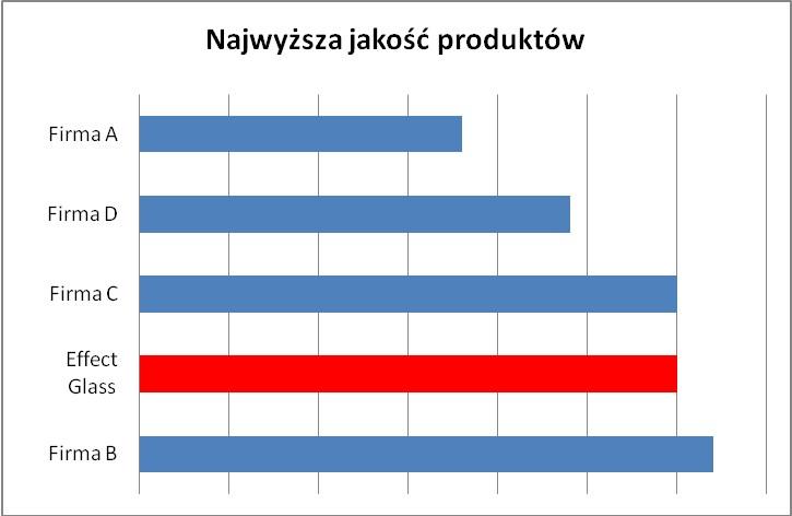 Opinie producentów okien o dostawcach