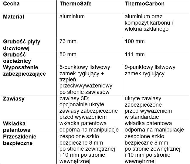 Cechy wyposażenia aluminiowych drzwi zewnętrznych firmy Hörmann