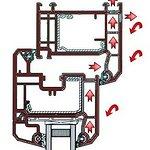 Ilustracja 2: Zasada działania otworów odprężających